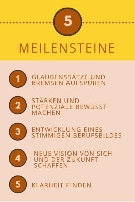 Infografik Meilensteine